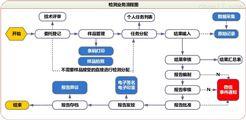 实验室信息化管理系统