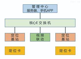 智能安全定位系统