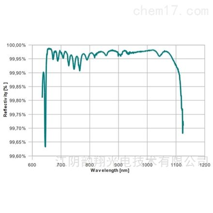 低損耗光學元件的反射率和透射率的測定