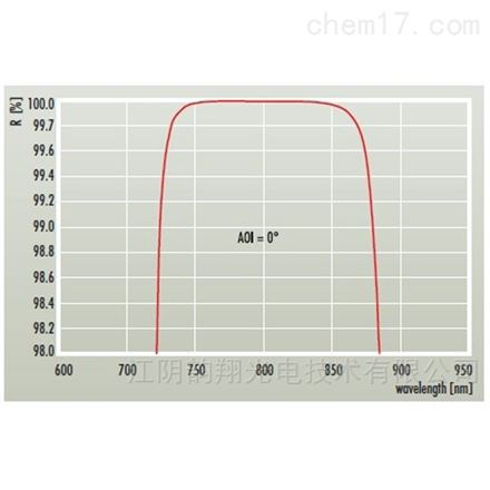 大功率飛秒激光光學
