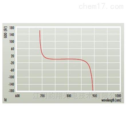 標準飛秒激光光學元件