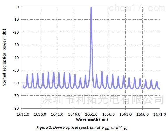 1651nm激光器用于甲烷检测CH4