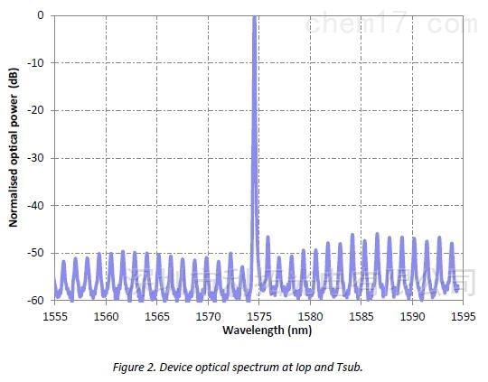 1574.5nm激光器用于硫化氢检测 H2S