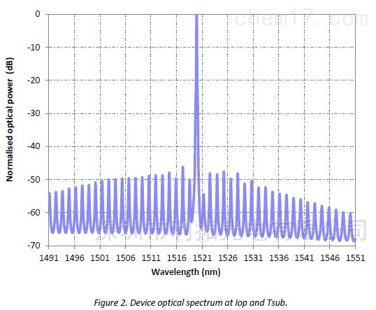 1521nm激光器用于乙炔检测C2H2