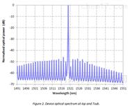 EP1521-0-DM-B01-FA1521nm激光器用于乙炔检测C2H2