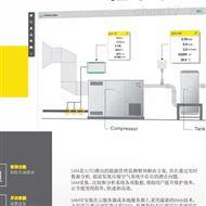 S4M西寧提供希爾斯智能壓縮空氣系統