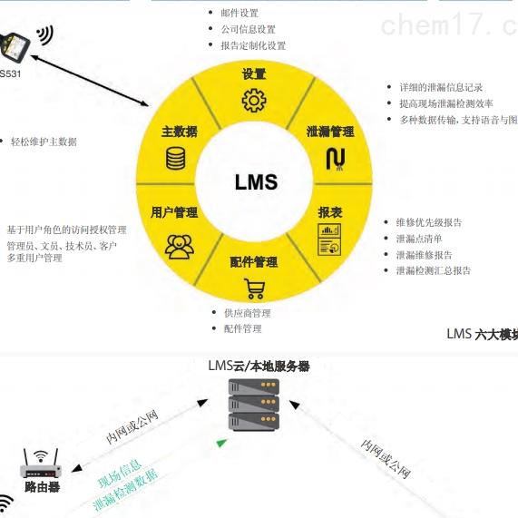 南昌提供希尔斯泄漏管理系统 (LMS)