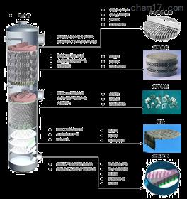 传质分离-精馏、吸收、气液固分离的介绍