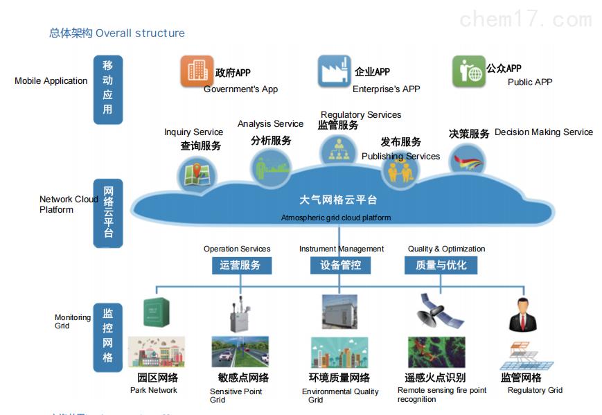 大气环境网格化监管解决方案