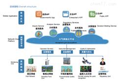 Ontech 920大气环境网格化监管解决方案