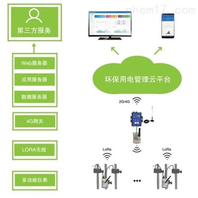 AcrelCloud-3000环保用电监管系统手机PC等多终端实时监控