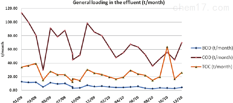 BOD-COD-TOC-effluent-loading-t-month-for-the-period-2009-2010.png