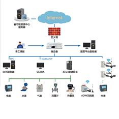 重点用能单位能耗在线监测系统