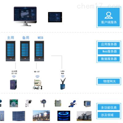 AcrelCloud-7000企業能源管控平臺