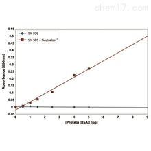 786-603G-biosciences Neutralizer中和剂 蛋白定量