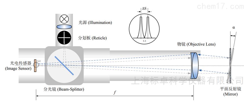 新標準瀝青延度儀擺動量測量裝置