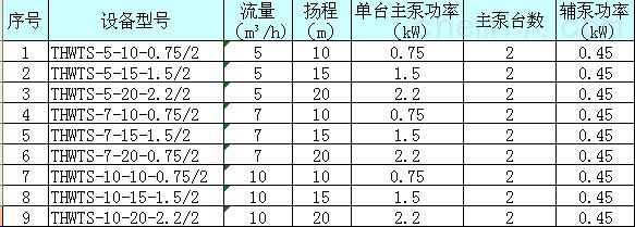 别墅型污水提升设备(双泵)选型参数表