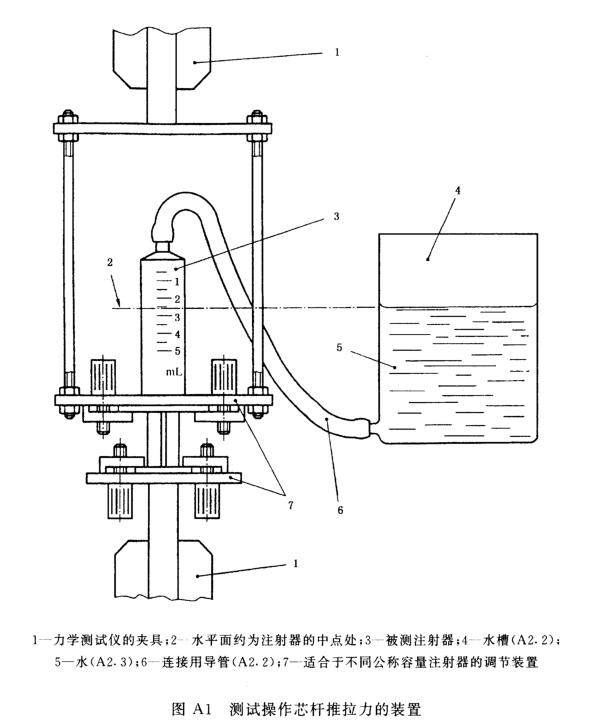 测试操作芯杆推拉力的装置