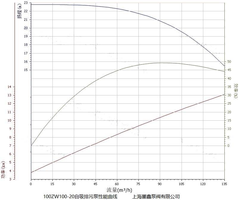 100ZW100-20自吸泵性能曲线