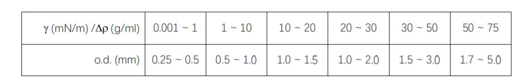 接触角测量仪标尺参数