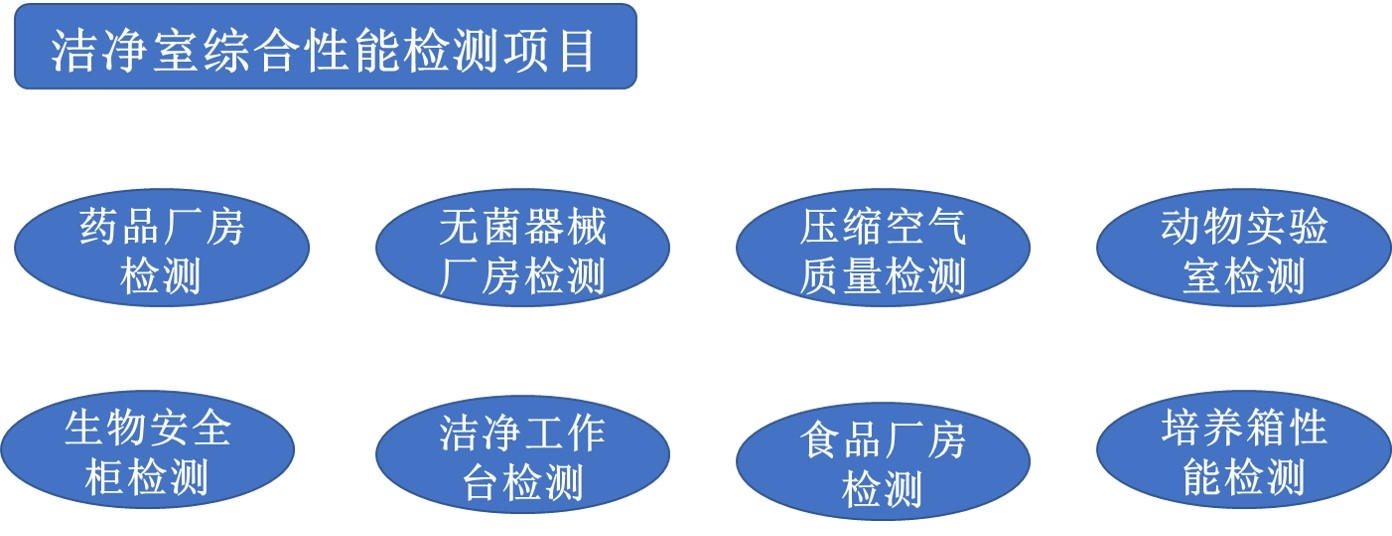 <strong><strong><strong>压缩空气粒子检测</strong></strong></strong>