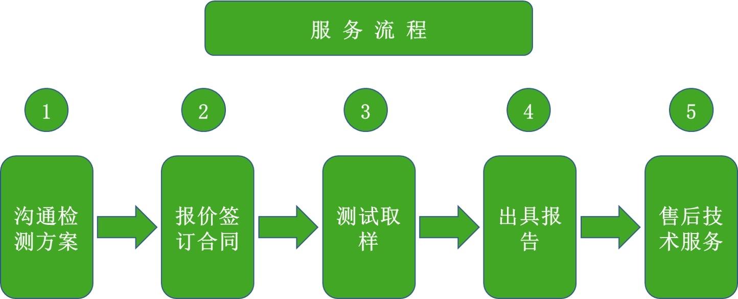 压缩空气含油量检测服务