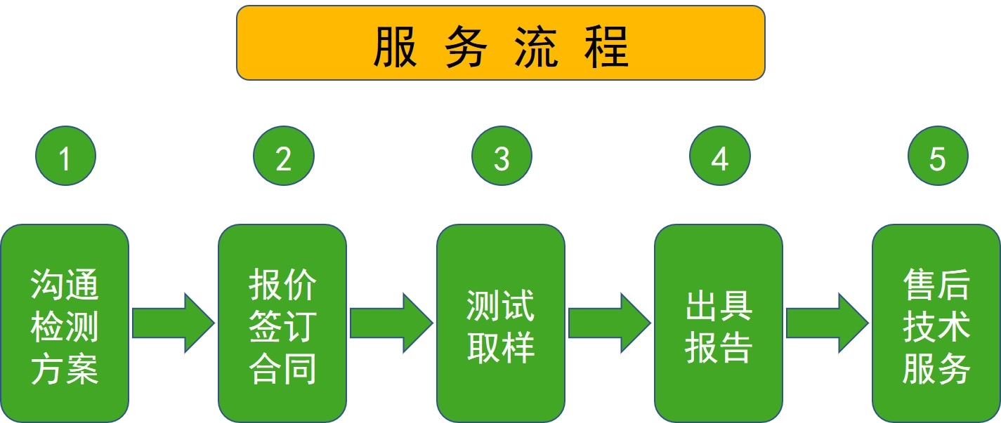 <strong><strong><strong><strong><strong><strong><strong><strong><strong>物料储存环境检测</strong></strong></strong></strong></strong></strong></strong></strong></strong>
