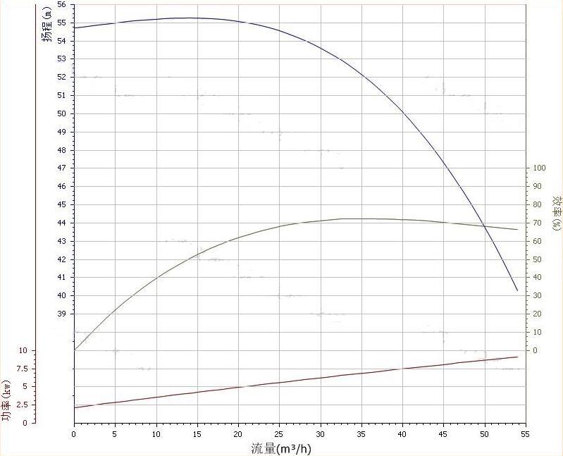 80ZW40-50自吸泵性能曲线