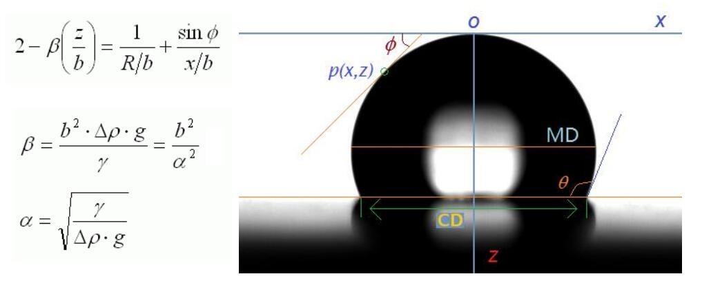 俯视法光学接触角测量仪