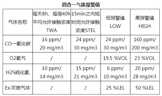 <strong>四合一气体检测仪数值标准</strong>