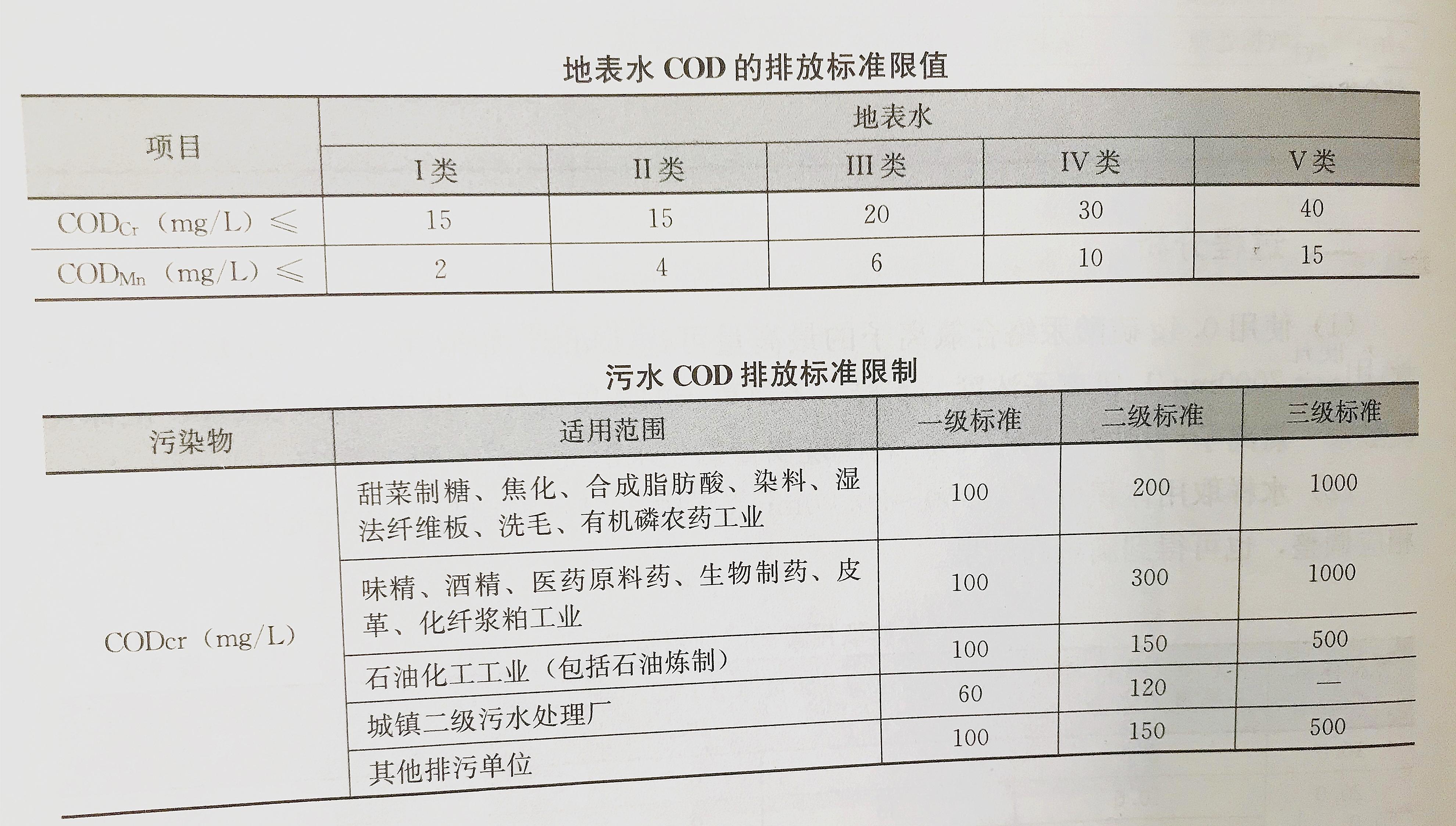 重铬酸钾氧化法分析COD