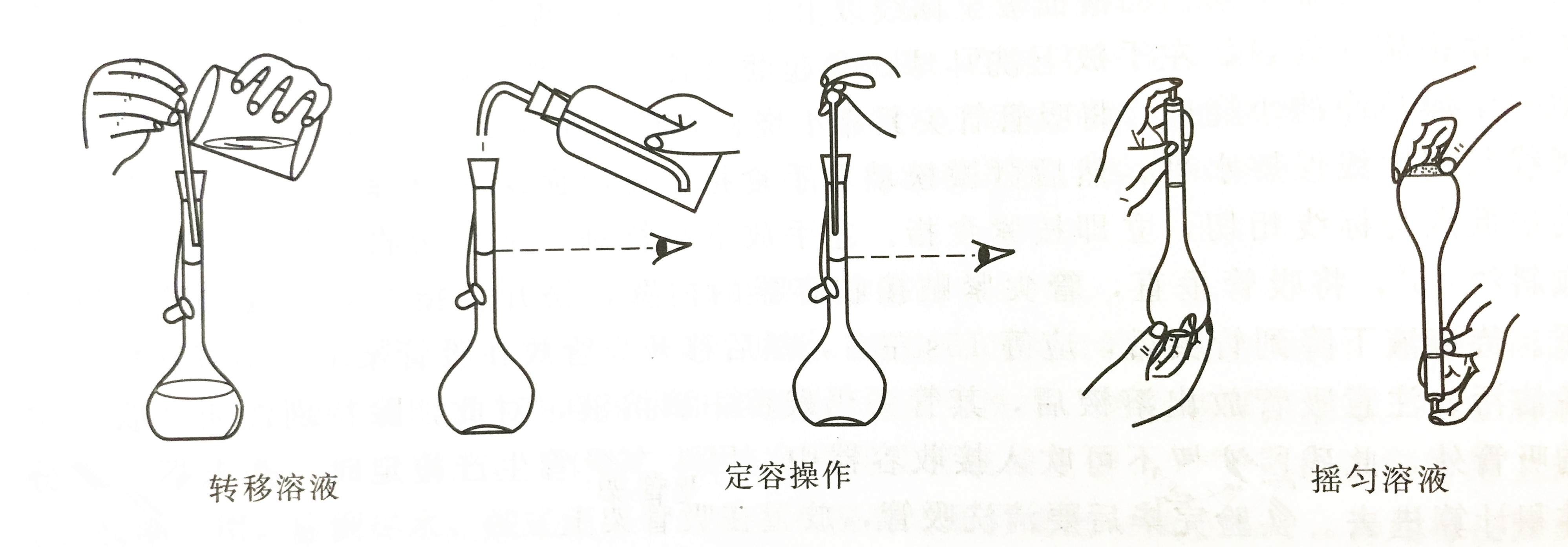 容量瓶使用方法