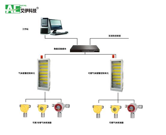 艾伊科技GDS系统