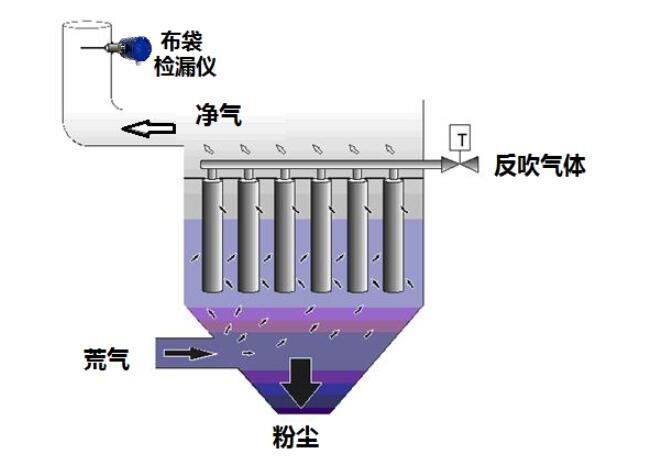 布袋除尘检漏仪原理图
