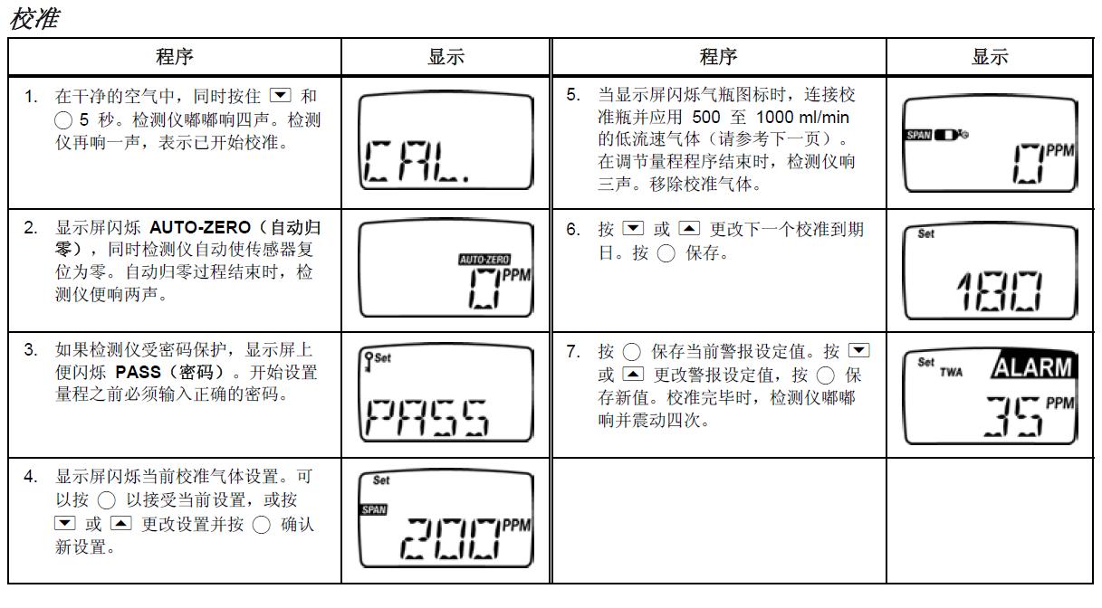 BW单一气体检测仪校准