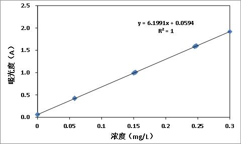 水质中铝含量的测定3.jpg